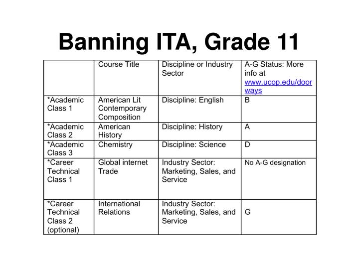 Banning ITA, Grade 11