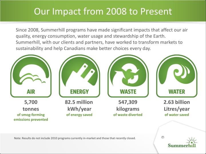 Our Impact from 2008 to Present