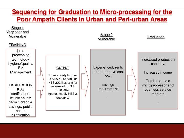 Sequencing for Graduation to Micro-processing for the Poor