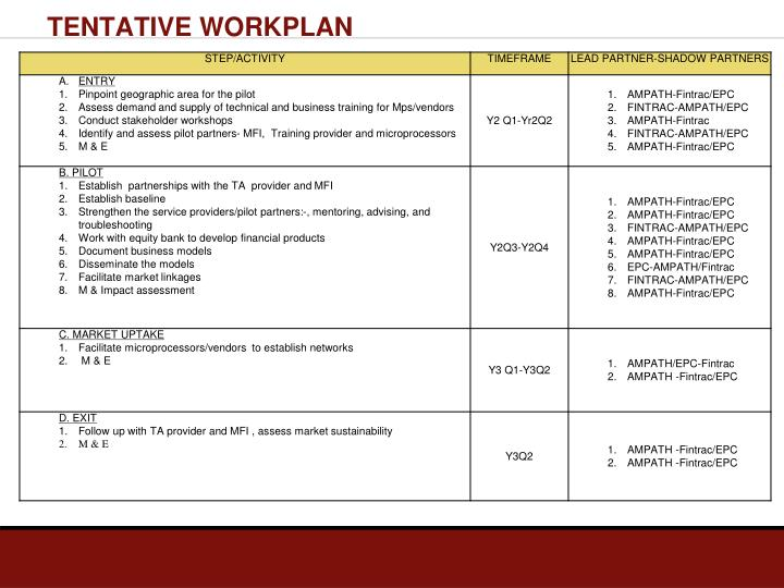 TENTATIVE WORKPLAN