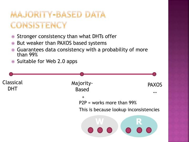 Majority-Based Data Consistency