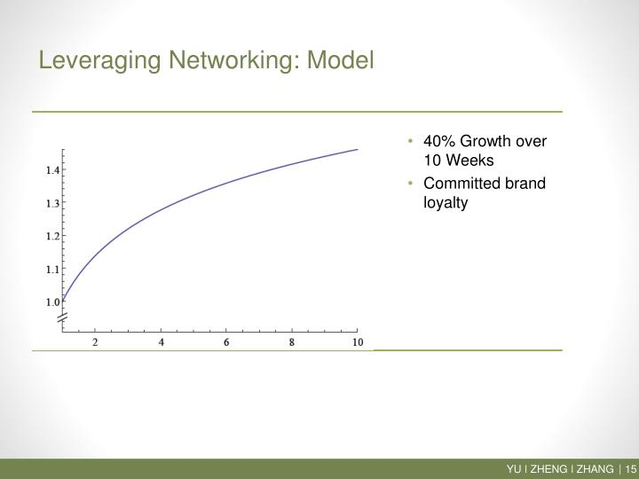 Leveraging Networking: Model