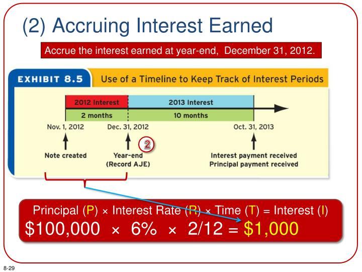 (2) Accruing Interest Earned