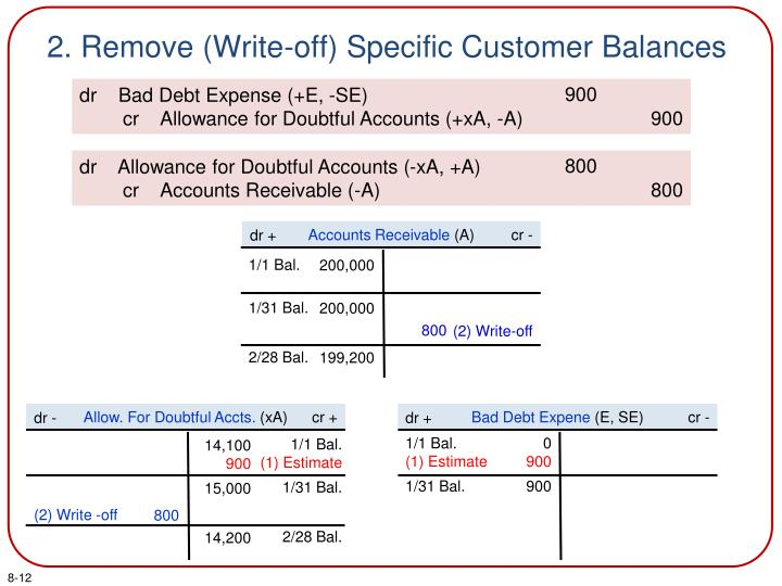 2. Remove (Write-off) Specific Customer Balances
