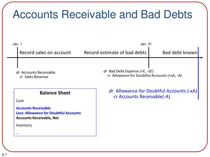 Accounts Receivable and Bad Debts