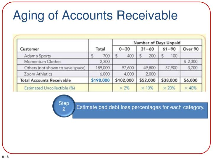 Aging of Accounts Receivable