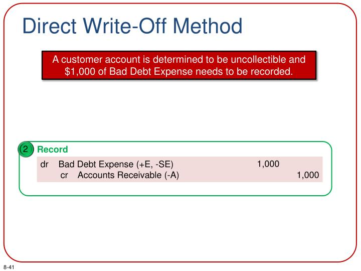 Direct Write-Off Method