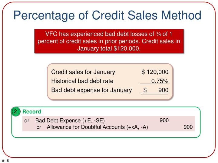 Percentage of Credit Sales Method