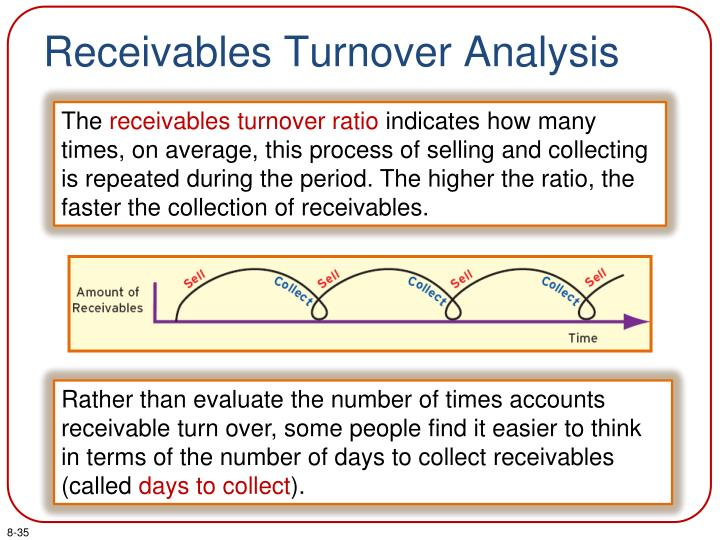 Receivables Turnover Analysis