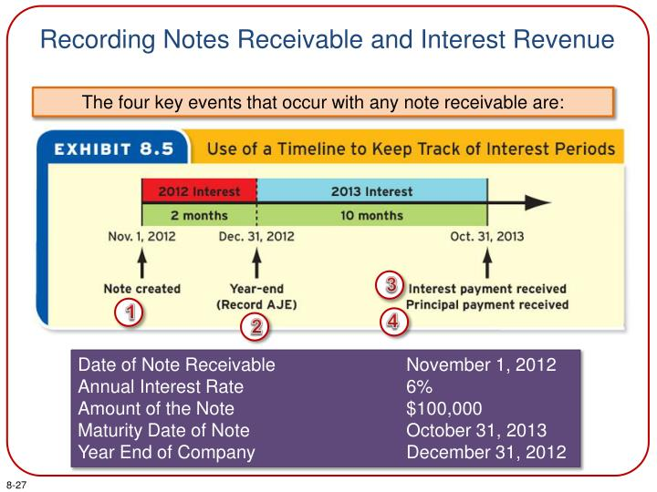 Recording Notes Receivable and Interest Revenue