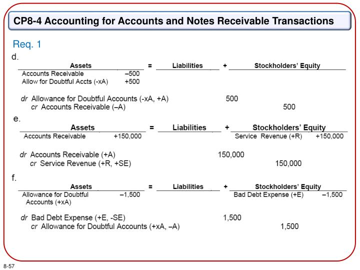 CP8-4 Accounting for Accounts and Notes Receivable Transactions