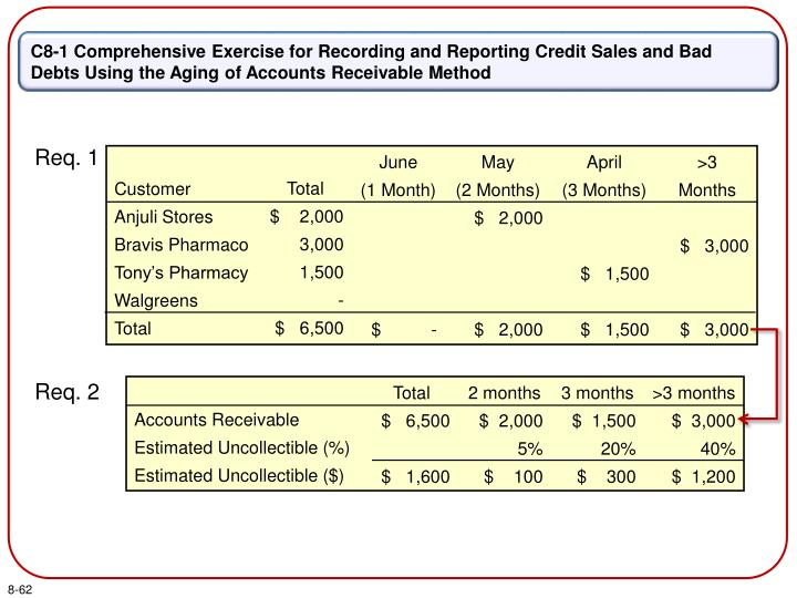 C8-1 Comprehensive Exercise for Recording and Reporting Credit Sales and Bad Debts Using the Aging of Accounts Receivable Method