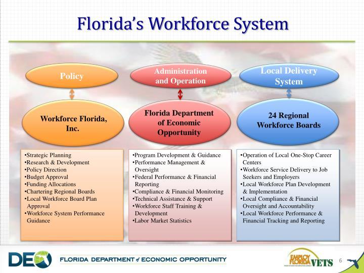Workforce Florida, Inc.