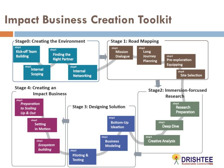 Impact Business Creation Toolkit