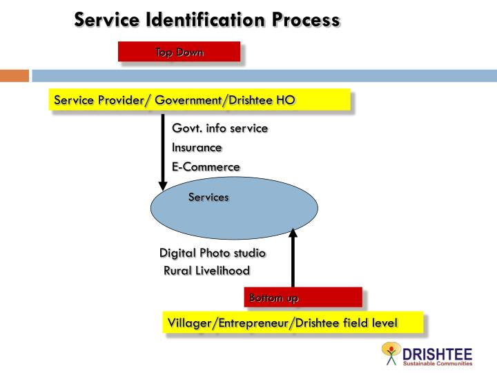 Service Identification Process