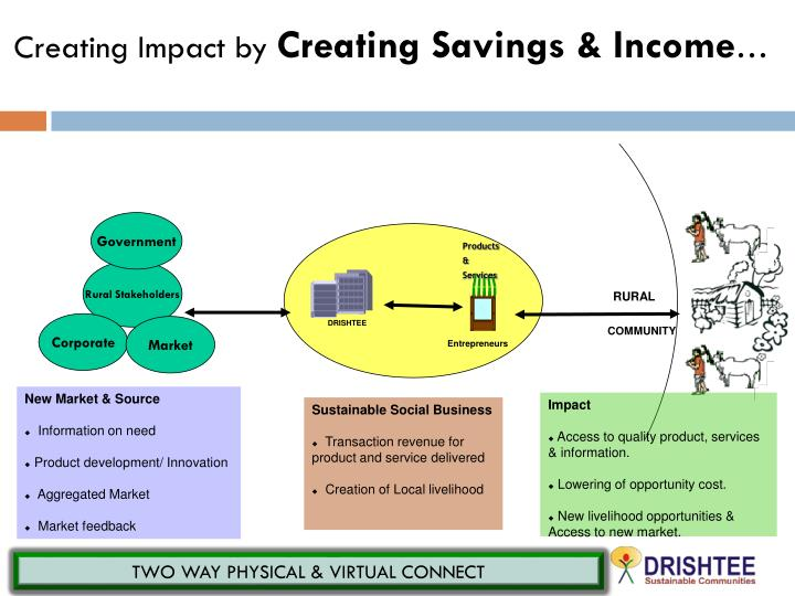 Creating Impact by