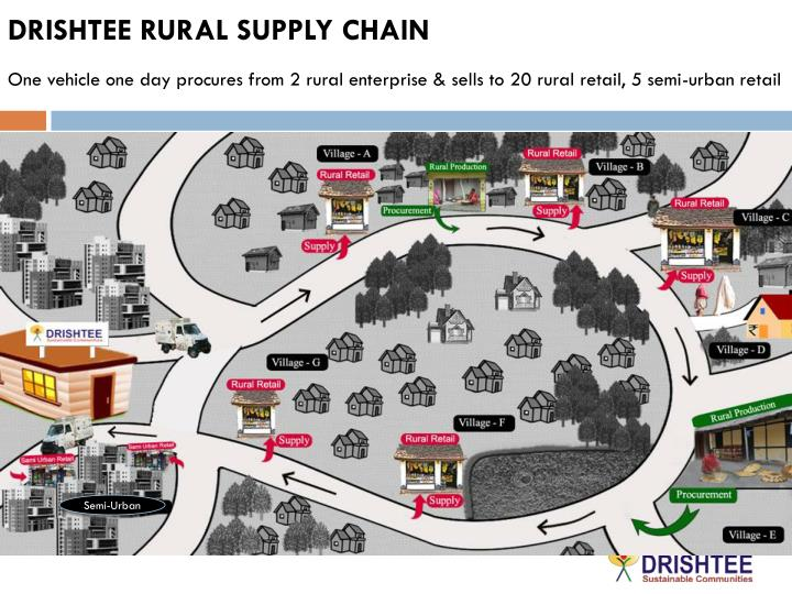 DRISHTEE RURAL SUPPLY CHAIN