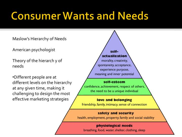 Consumer Wants and Needs