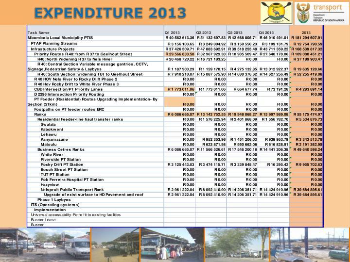 EXPENDITURE 2013