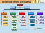 iptn functional structure