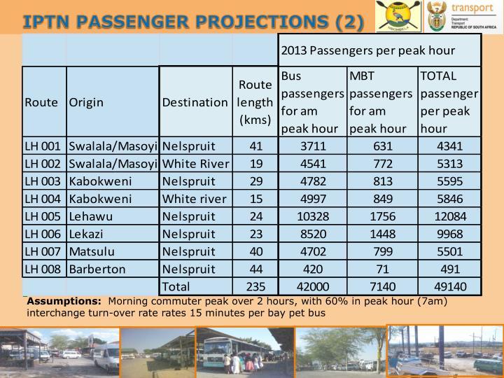 IPTN PASSENGER PROJECTIONS (2)