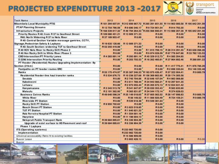 PROJECTED EXPENDITURE 2013 -2017