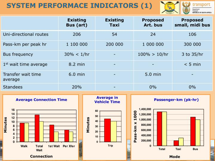 SYSTEM PERFORMACE INDICATORS (1)
