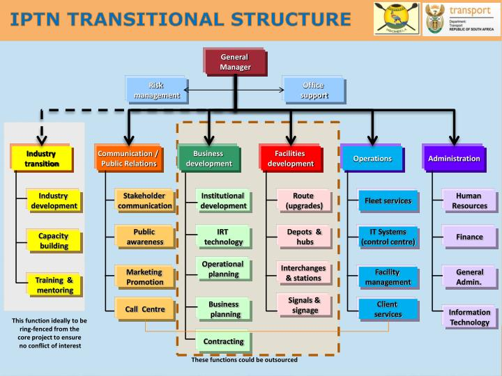 IPTN TRANSITIONAL STRUCTURE