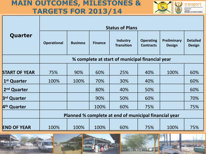 MAIN OUTCOMES, MILESTONES &