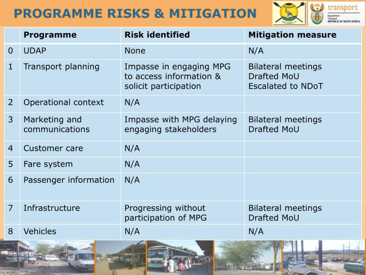 PROGRAMME RISKS & MITIGATION
