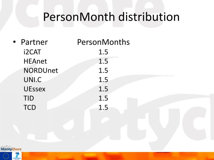 PersonMonth distribution