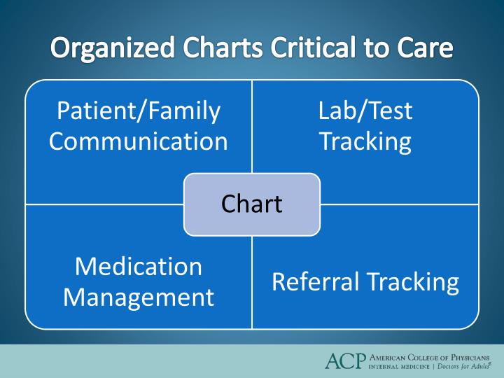 Organized Charts Critical to Care