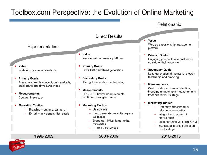 Toolbox.com Perspective: the Evolution of Online Marketing