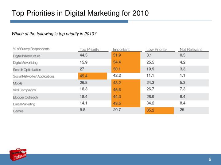 Top Priorities in Digital Marketing for 2010