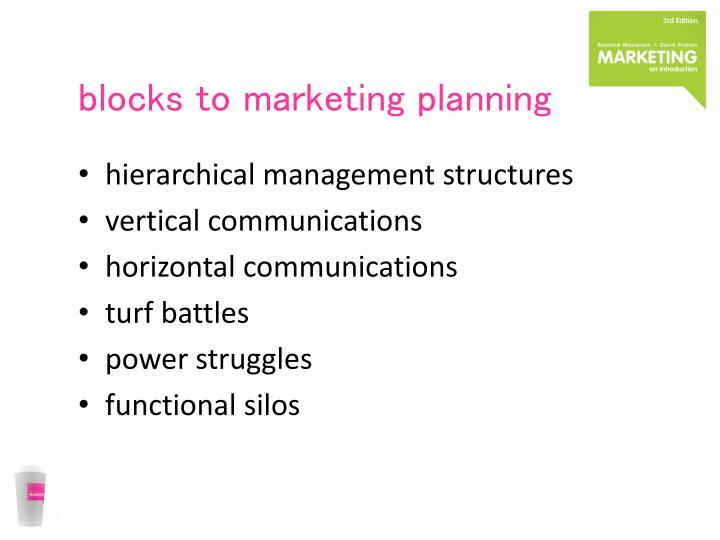 blocks to marketing planning
