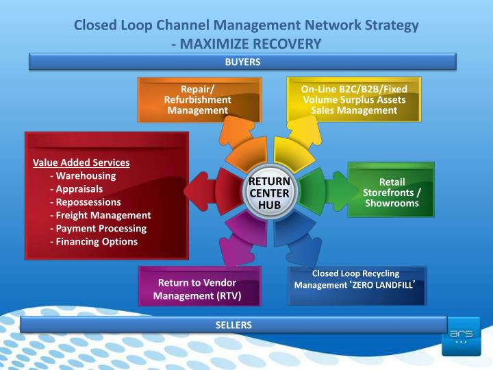 Closed loop channel management network strategy maximize recovery