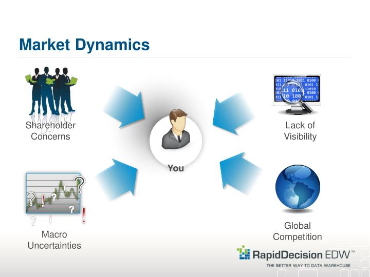 Market Dynamics