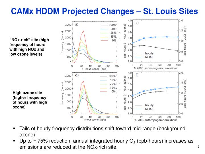 CAMx HDDM Projected Changes – St. Louis Sites