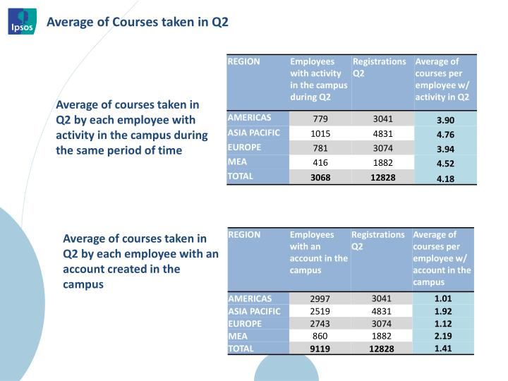 Average of courses taken in Q2 by each employee with activity in the campus during  the same period of time