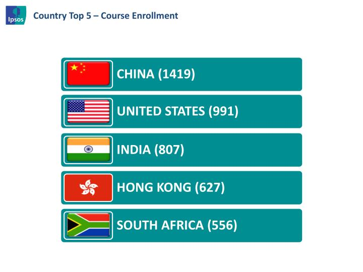 Country Top 5 – Course Enrollment