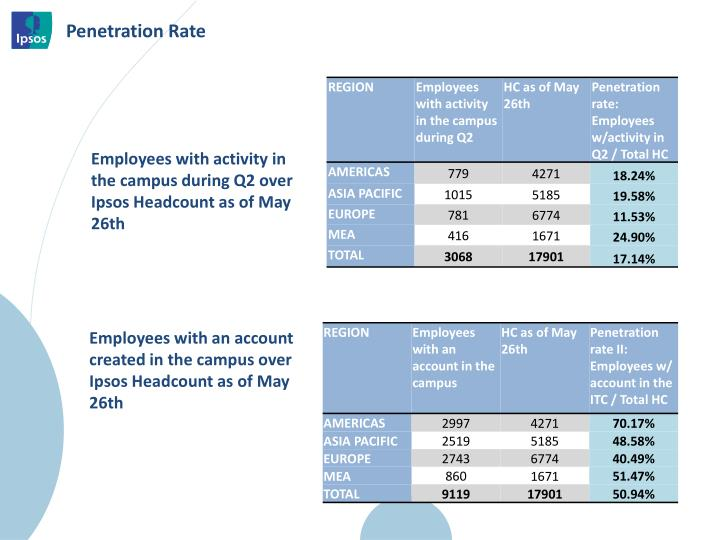Employees with activity in the campus during Q2 over Ipsos Headcount as of May 26th
