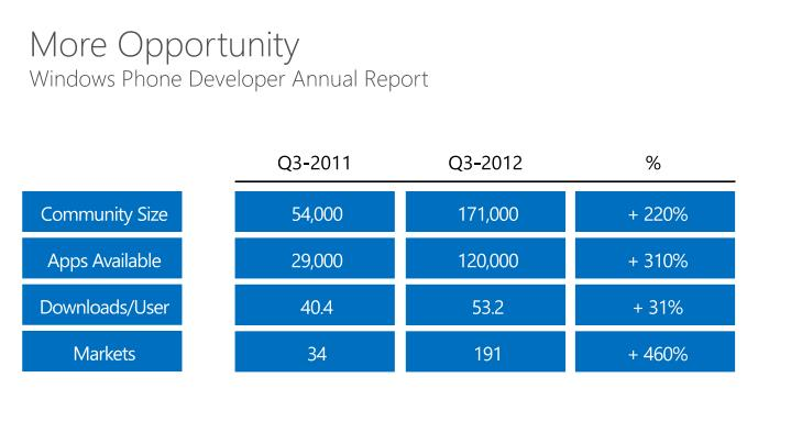 More opportunity windows phone developer annual report