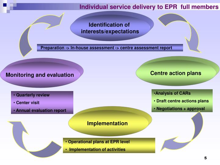 Individual service delivery to EPR  full members