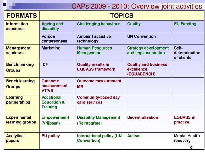CAPs 2009 - 2010: Overview joint activities