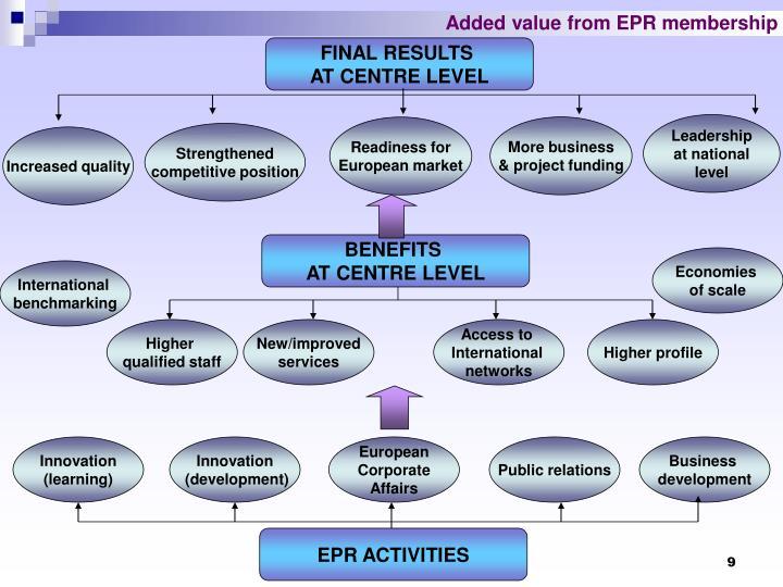 Added value from EPR membership