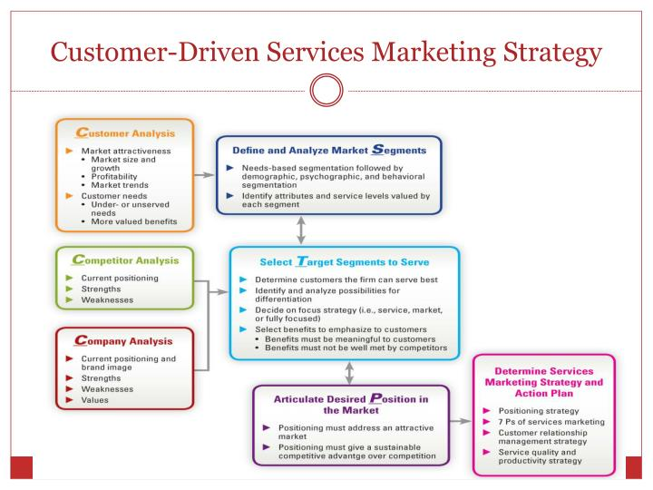 customer driven marketing strategy essay Designing a customer driven marketing strategy consists of four key components that when performed effectively allows the business to create greater value for its customers these key components are: 1.