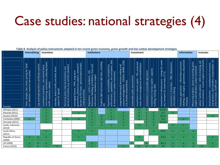 Case studies: national strategies