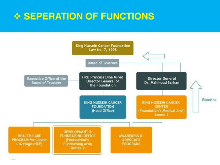 SEPERATION OF FUNCTIONS