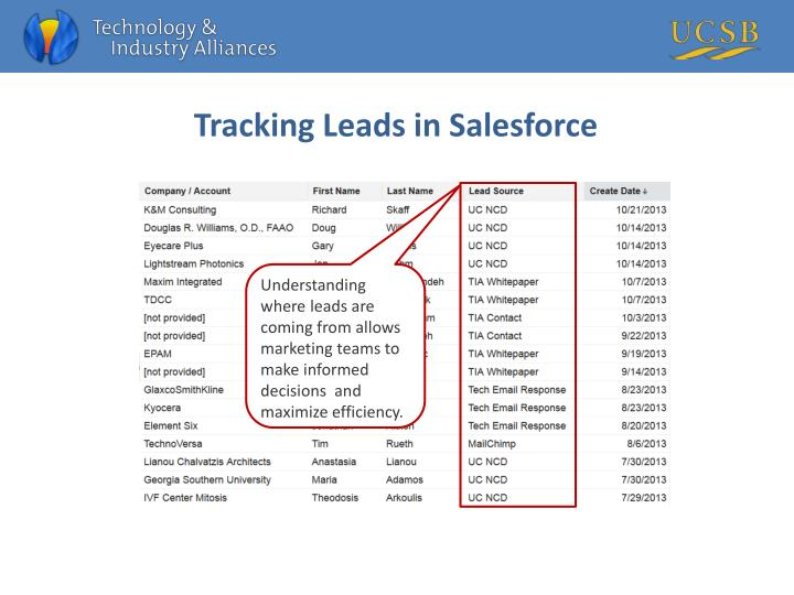 Tracking Leads in
