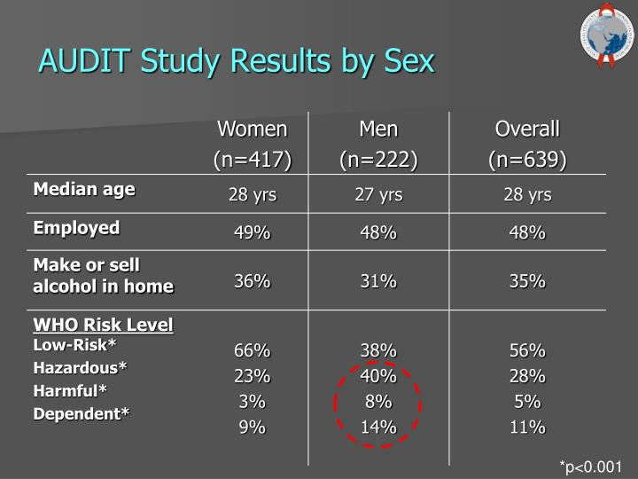 AUDIT Study Results by Sex